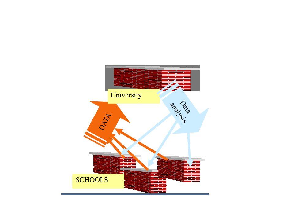 Evaluace Podpora škol v oblasti evaluace a vlastního hodnocení školy – IS Diagnostic (IS Autoeval) Metodika Vlastního hodnocení školy Centrální úložiště dat 10 evaluačních nástrojů (spolupráce s projektem Cesta ke kvalitě)