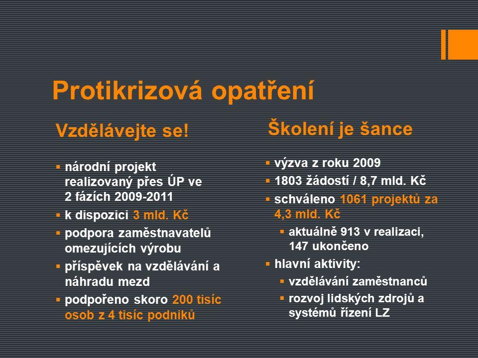  květen 2011 – červen 2013  k dispozici 8,5 mld.