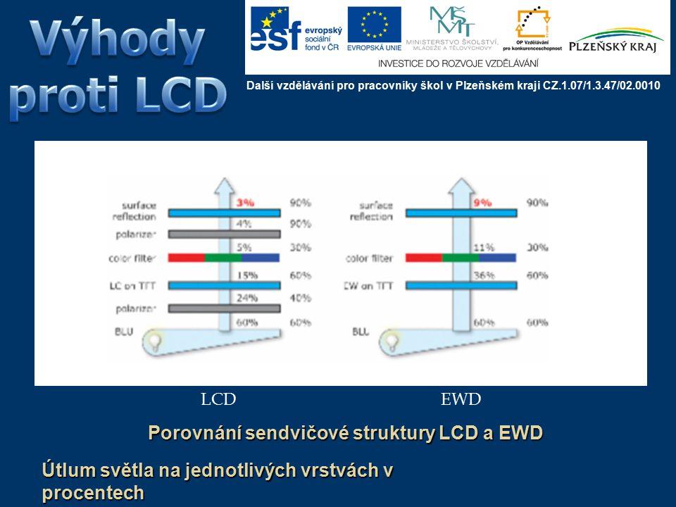 Porovnání sendvičové struktury LCD a EWD LCDEWD Útlum světla na jednotlivých vrstvách v procentech Další vzdělávání pro pracovníky škol v Plzeňském kraji CZ.1.07/1.3.47/02.0010