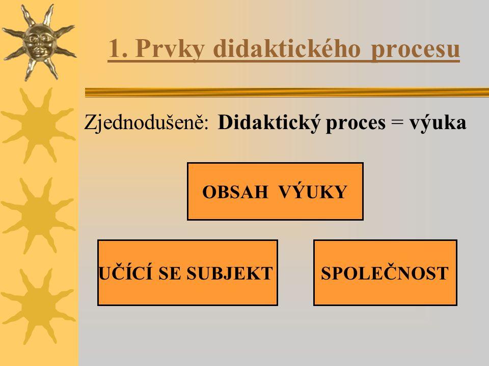 Tři prvky didaktického procesu:  Obsah výuky: předávání poznatků  Společnost: formuluje a nabízí poznávací intence  Učící se subjekt: je vzděláván dle potřeb společnosti a potřeb vlastních