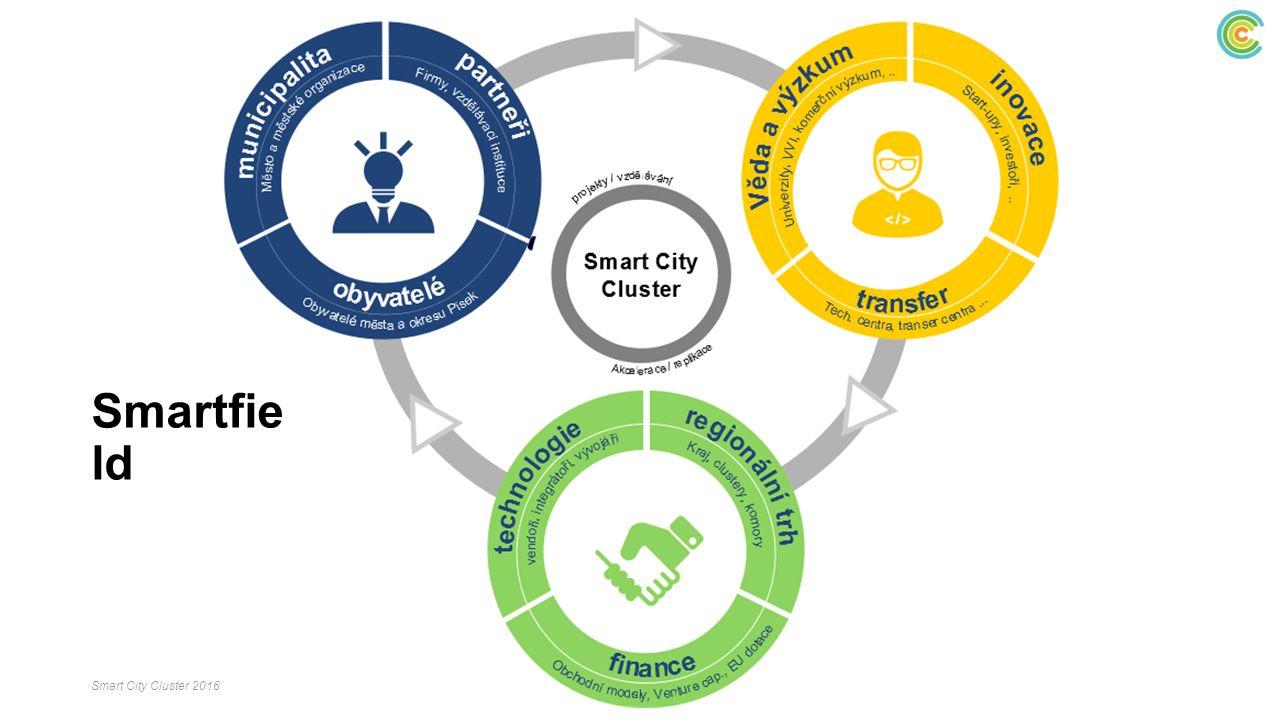 Doprava Energetika Zdravotnictví Sociální služby Školství Regionální strategie IT integrace Tématické okruhy pro Smart Region Smart City Cluster 2016
