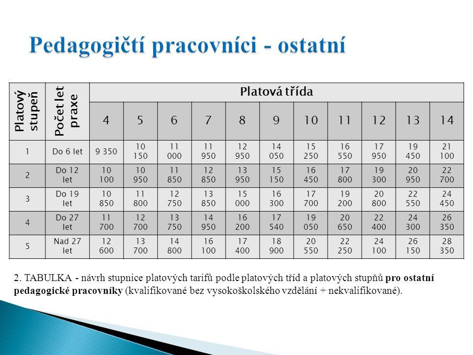 Specializační příplatek podle § 133 zákoníku práce (1 000 až 2 000 Kč měsíčně) X 13.