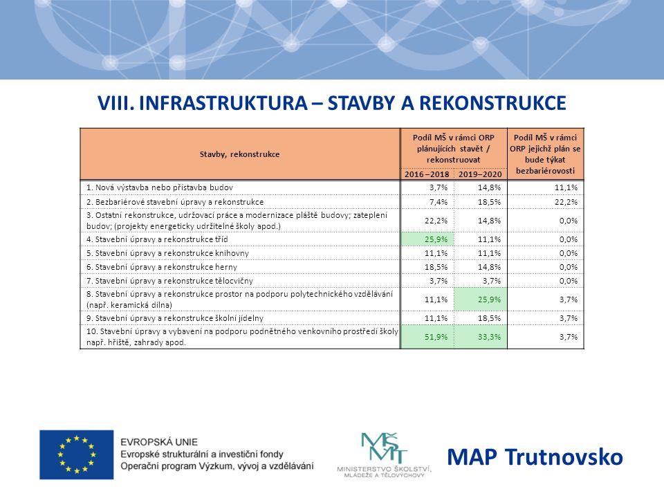 INFRASTRUKTURA – VYBAVENÍ MAP Trutnovsko Vybavení Podíl MŠ v rámci ORP plánujících pořízení vybavení 2016 –20182019–2020 1.