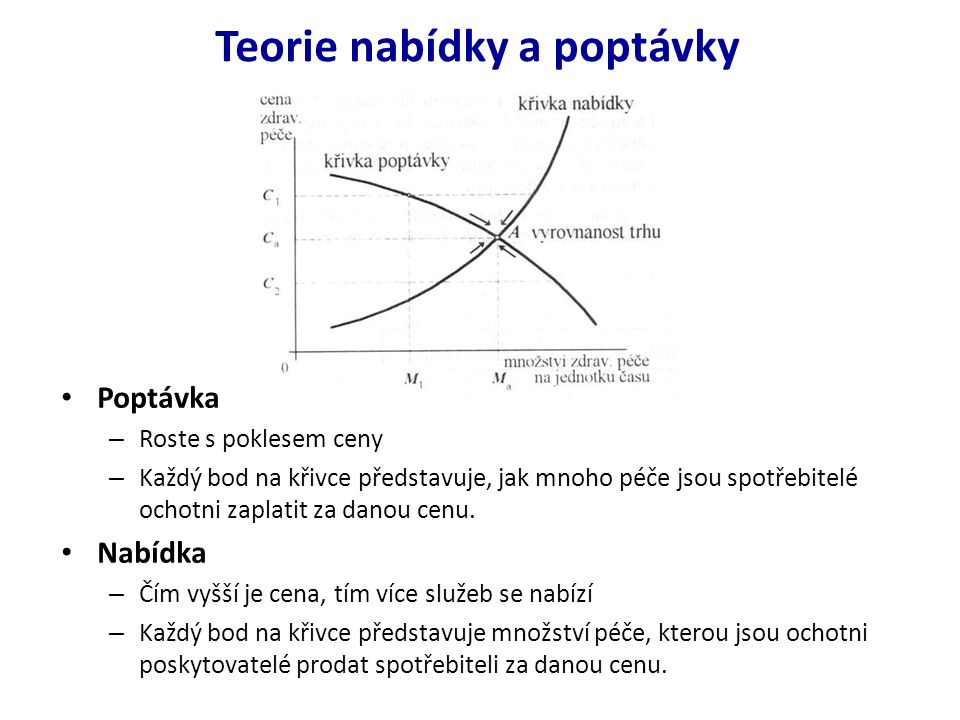 Teorie nabídky a poptávky Když se nabídka rovná poptávce, trh se nasytí, je dokonalý, vyrovnaný, bylo dosaženo meze alokační efektivity (bod A).