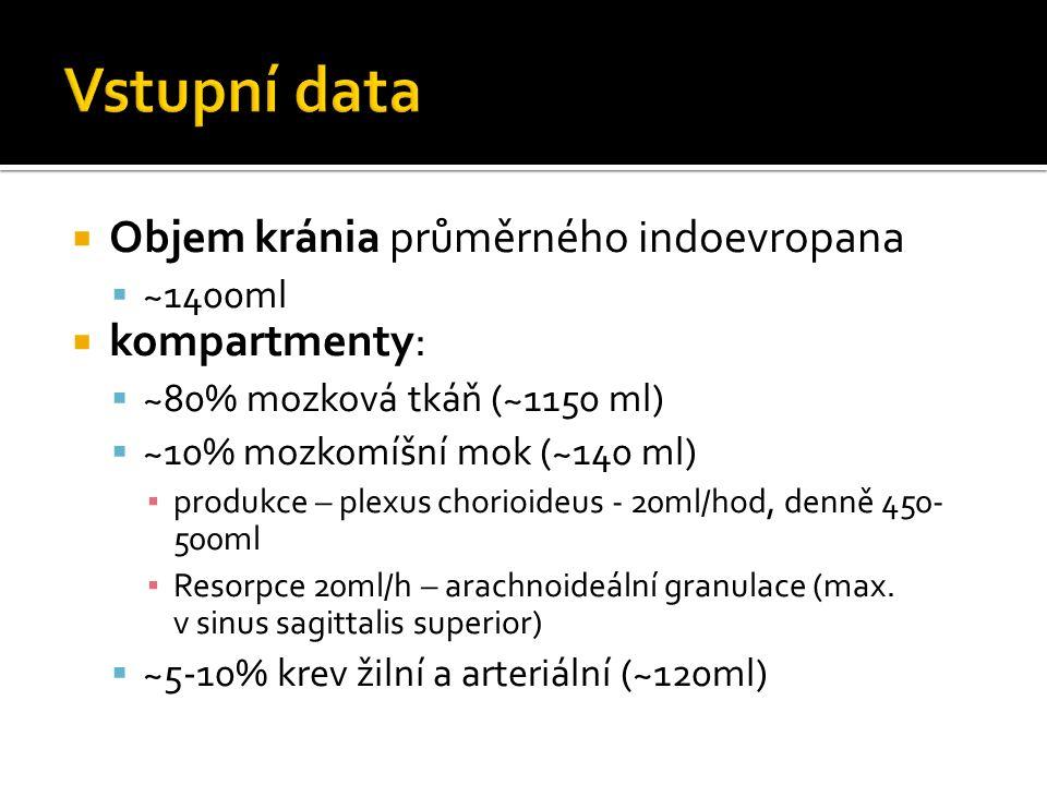  zvýšený tlak intrakraniálně nad normální hodnoty (5 - 15 mmHg, 7 - 20 cm H 2 O)  Jednotky měření – 1 mmHg = 1,36 cmH 2 O x 1 cmH 2 O = 0,74 mmHg  výhoda mmHg – dedikované čidlo, zjednodušení výpočtu CPP (= MAP - ICP)  výhoda cmH 2 O – přímá monitorace via EVD, při nastavování přepadu drenáže