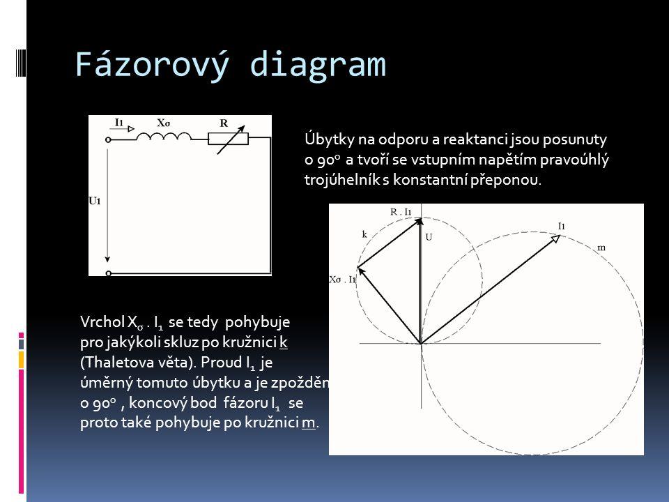 Kruhový (kružnicový) diagram Vrátíme-li na statorové svorky příčnou větev, posune se diagram proudů a tím kružnice m koncových bodů statorového proudu o konstantní fázor I o.