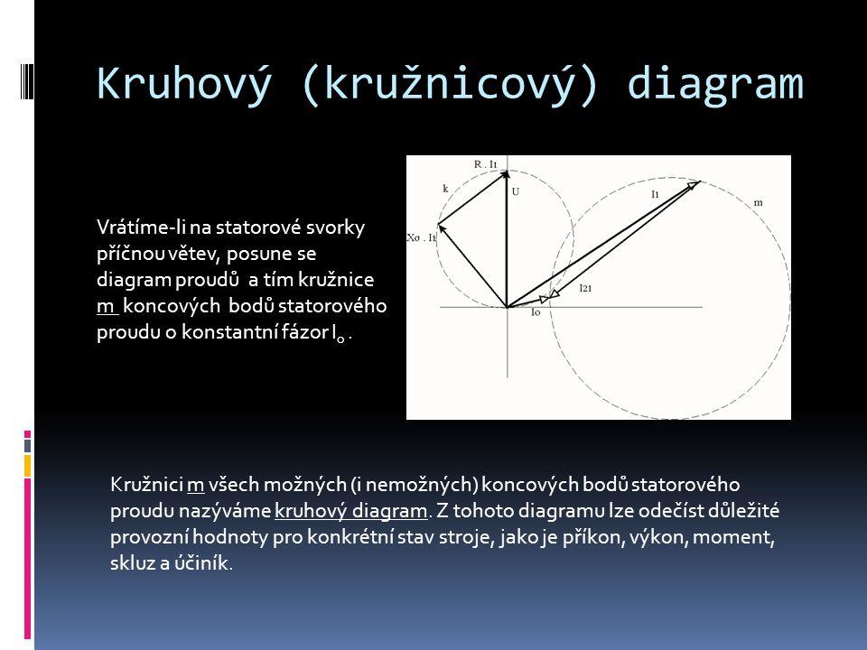Konstrukce kruhového diagramu první bod kružnice