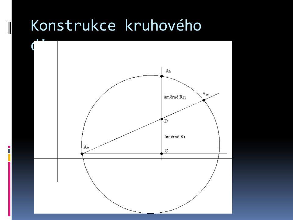kružnice se 3 základními body