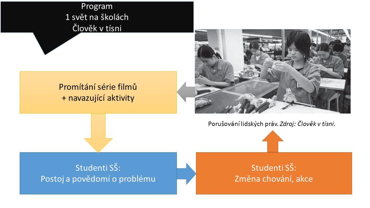 Kontext evaluace Potřeby Jak nastavit evaluace dopadu programu.