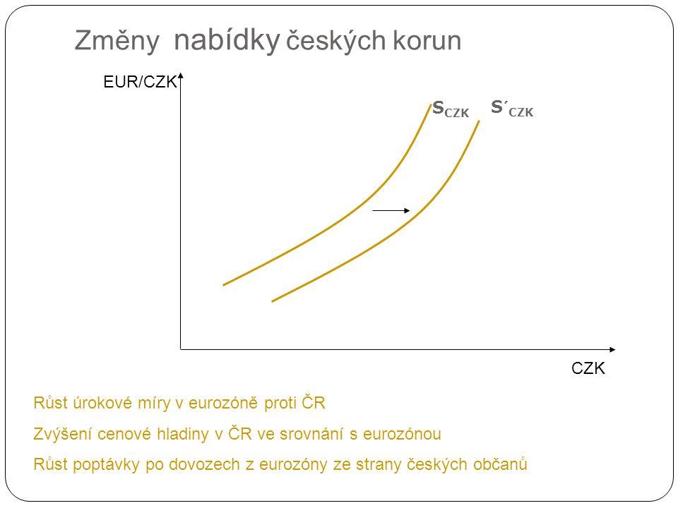 Utváření směnného kurzu na devizovém trhu CZK EUR/CZK D CZK 0,04 (25CZK/EUR) Nepřímý kurzový záznam Zhodnocení CZK Q*czk 0,05 (20CZK/EUR) 0,03 (33,3CZK/EUR) E Nedostatek CZK S CZK Přebytek CZK