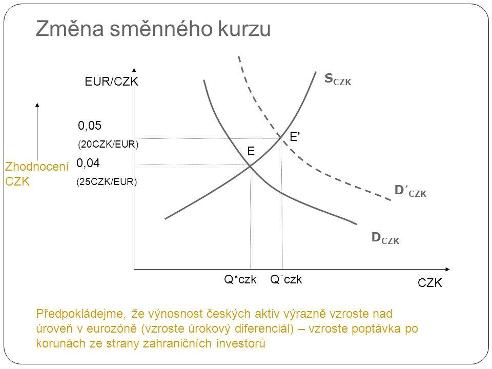 Změna měnového kurzu CZK EUR/CZK D CZK 0,04 (25CZK/EUR) Předpokládejme, že cenová hladina ČR vzrostla oproti eurozóně – české domácnosti se zbavují korun (zvyšují jejich nabídku), protože začnou preferovat zboží z eurozóny Znehodnocení CZK Q*czk 0,033 (30CZK/EUR) E S CZK Q´czk S´ CZK E