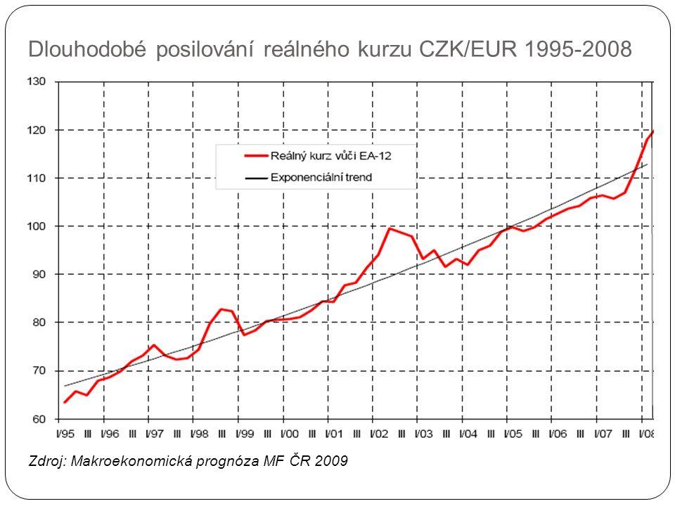 Rozklad dlouhodobé apreciace reálného kurzu CZK/EUR na příspěvek: a) apreciace nominálního kurzu b) vyšší inflace v ČR oproti eurozóně Zdroj: Makroekonomická prognóza MF ČR 2009