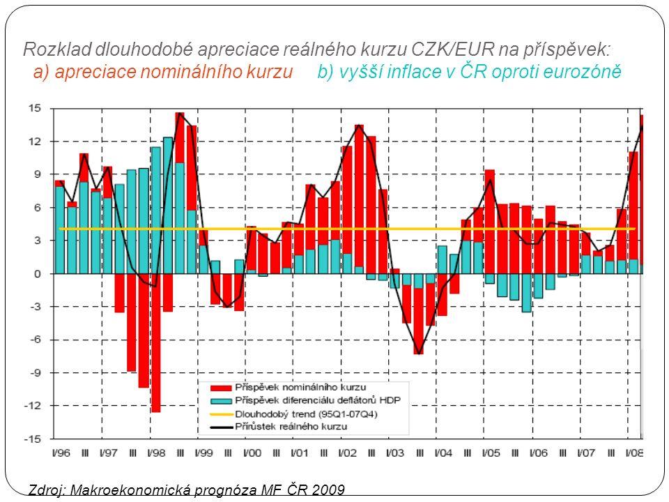Reálný měnový kurz a čistý vývoz reálný měnový kurz vyjadřuje relativní konkurenční schopnost zboží na trzích vliv změn reálného kurzu na čistý vývoz, lze vyjádřit vlivem jeho komponent (cenový efekt) čistý vývoz a změna domácí P čistý vývoz a změna zahraniční P f