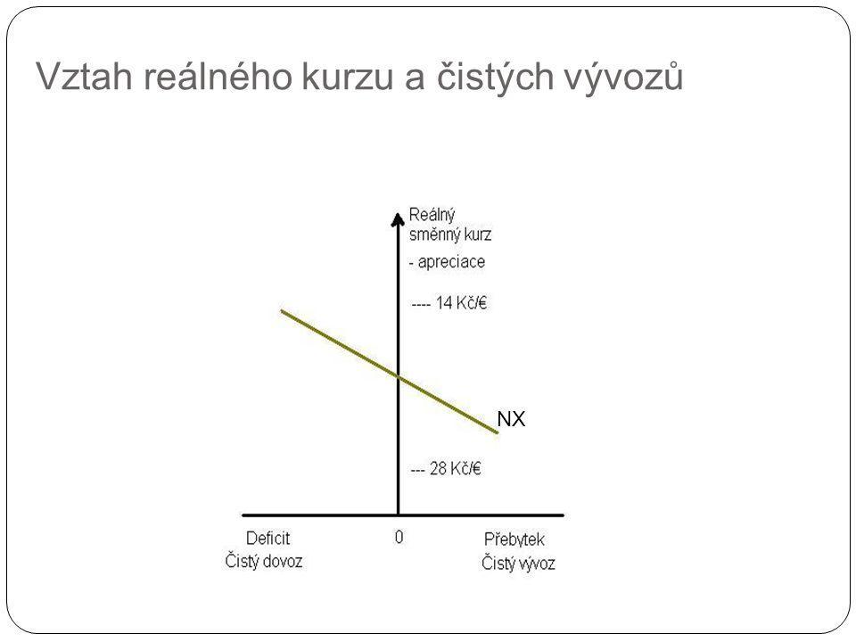 Determinace měnového kurzu faktory ovlivňující nabídku a poptávku na měnovém trhu krátké období → rozdíly v úrokových sazbách → úroková parita dlouhé období → rozdíly v cenových hladinách → parita kupní síly
