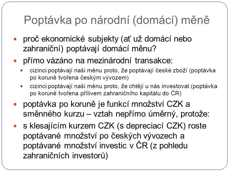 Poptávka po českých korunách CZK EUR/CZK D CZK 0,05 (20CZK/EUR) 0,04 (25CZK/EUR) Nepřímý kurzový záznam Zhodnocení CZK Q 1 czkQ 2 czk Znehodnocení koruny - zlevnění českých exportů+zatraktivnění investic do CZK - růst poptávaného množství CZK (vyšší vývozy+vyšší investice do ČR)