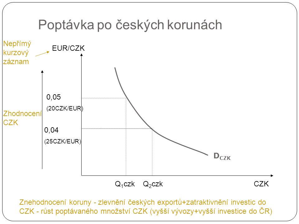 Změny poptávky po národní (domácí) měně Změny v reálné úrokové míře v domácí zemi ve srovnání se zemí zahraniční růst domácí úrokové míry (růst úrokové míry ve srovnání ze zahraničím) – vyšší reálná výnosnost domácích aktiv – růst poptávky po domácí měně (posun poptávky doprava) pokles domácí úrokové míry (pokles úrokové míry ve srovnání se zahraničím) – nižší reálná výnosnost domácích aktiv – pokles poptávky po domácí měně (posun poptávky doleva) Změny v cenové hladině v domácí zemi ve srovnání se zahraniční cenovou hladinou zvýšení zahraniční cenové hladiny proti domácí – zdražení zahraničního zboží proti domácímu – růst zájmu o domácí zboží – růst exportů – růst poptávky po domácí měně (posun poptávky doprava) zvýšení domácí cenové hladiny proti zahraniční – zdražení domácího zboží proti zahraničí – pokles zájmu o ně – pokles exportů – pokles poptávky po domácí měně (posun poptávky doleva) Další faktory zahraniční důchod, preference zahraničních subjektů…