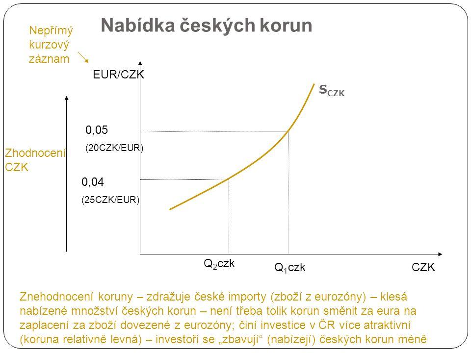 Změny nabídky měny Změny v reálné úrokové míře v zemi ve srovnání se zemí zahraniční zvýšení domácí úrokové míry (růst úrokové míry ve srovnání ze zahraničím) – roste reálná výnosnost domácích aktiv – je investováno doma – pokles nabídky domácí měny (posun nabídky doleva) pokles domácí úrokové míry (pokles úrokové míry ve srovnání se zahraničím) – klesá reálná výnosnost domácích aktiv – roste nabídka domácí měny (posun nabídky doprava) Změny cenových hladin v domácí zemi a v zahraničí pokles domácí cenové hladiny proti zahraniční – zdražení zahraničního zboží proti domácímu – pokles zájmu o dovozy – pokles nabídky domácí měně (posun nabídky doleva) růst domácí cenové hladiny proti zahraniční – zdražení domácího zboží proti zahraničí – růst zájmu o dovozy – růst nabídky domácí měny (posun nabídky doprava) Další faktory domácí důchod, preference domácích subjektů…