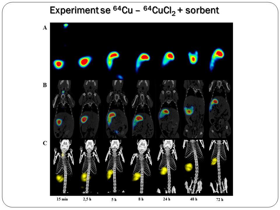Závěry I Byl připraven polymerní částicový systém, který po perorálním podání účinně snižuje biologickou dostupnost mědi – ověřeno pomocí 64 Cu