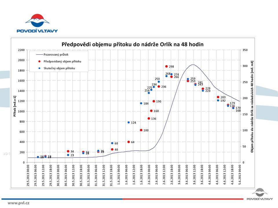 8/9/12 Kulminace Praha Malá ChuchlePraha Malá Chuchle 4.6.2013 04,50 hod 3040 m3/s (Q20-50) BerounBeroun 3.6.2013 22,30 hod960 m3/s(Q20-50) NespekyNespeky 3.6.2013 05,10 hod515 m3/s(Q20) Profily s kulminací Q100 a většíProfily s kulminací Q100 a větší Kocába – Štěchovice, Brzina – Hrachov, Mastník – Radíč, Blanice – Louňovice, Přítok Orlík, Lužnice - Bechyně a další
