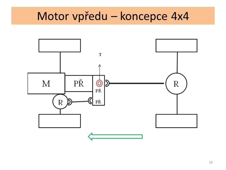 Motor vpředu – koncepce 4x4 Koncept – AUDI A6 QUATRO pohon přední a zadní nápravy automatický mezinápravový diferenciál s možností změny točivého momentu mezi nápravami v pohyblivém poměru, dle optimální trakce kol spolupráce s elektronickými systémy, hlavně s ESP v různých jízdních režimech 19