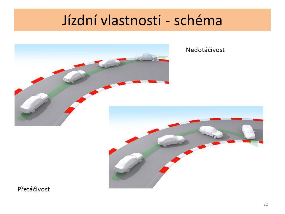 23 Tato prezentace, ukazuje a ve zkratce vysvětluje jednotlivé koncepce stavby vozidel, které nalezneme v konstrukcích současných a historických automobilů.