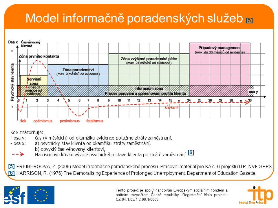 Internetový poradenský nástroj studijní a profesní orientace www.profesni-orientace.cz Koordinátor CIBC Savoie, Francie Český partner NVF + odb.