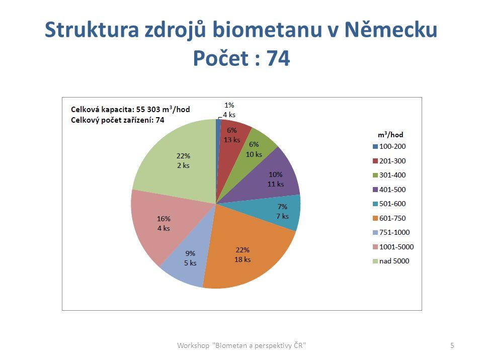 Technicko-ekonomický model energetického využití biometanu Členění investičních celků: 1.Výroba surového bioplynu 2.Úprava chemického složení na kvalitu plynu odpovídajícího požadavkům TPG 902 02 (především odstranění CO 2 ) 3.Vtláčecí uzel ( komprese, sušení, měření kvality a množství, M+R, těžební plynovod) 4.Kogenerační jednotka ( 12-ti hodinový provoz) Workshop Biometan a perspektivy ČR 6