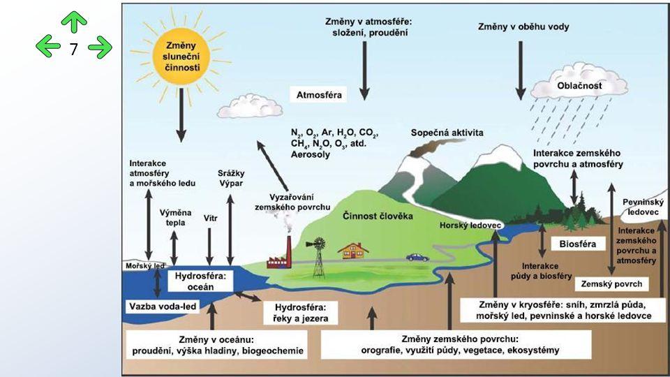 umožňuje život na Zemi v té podobě, kterou známe nyní bez tohoto principu by průměrná teplota na Zemi byla asi kolem -18°C v době, kdy se ještě člověk svými ekonomickými aktivitami v přírodě neprosazoval, byl skleníkový jev pouze výsledkem vzájemného působení přírodních činitelů v současné době však patří hlavní role oxidu uhličitému uvolňovanému lidstvem při spalování paliv organického původu jeho množství v ovzduší stále roste a při zdvojnásobení koncentrace může globální teplota vzrůst až o 4,5°C Skleníkový efekt - princip 8