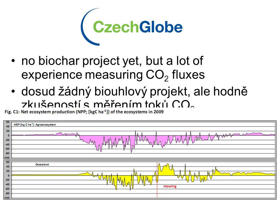 Odkazy www.veronica.cz/klima www.zmenaklimatu.cz http://amper.ped.muni.cz/gw www.ipcc.ch http://www.biochar-international.org/