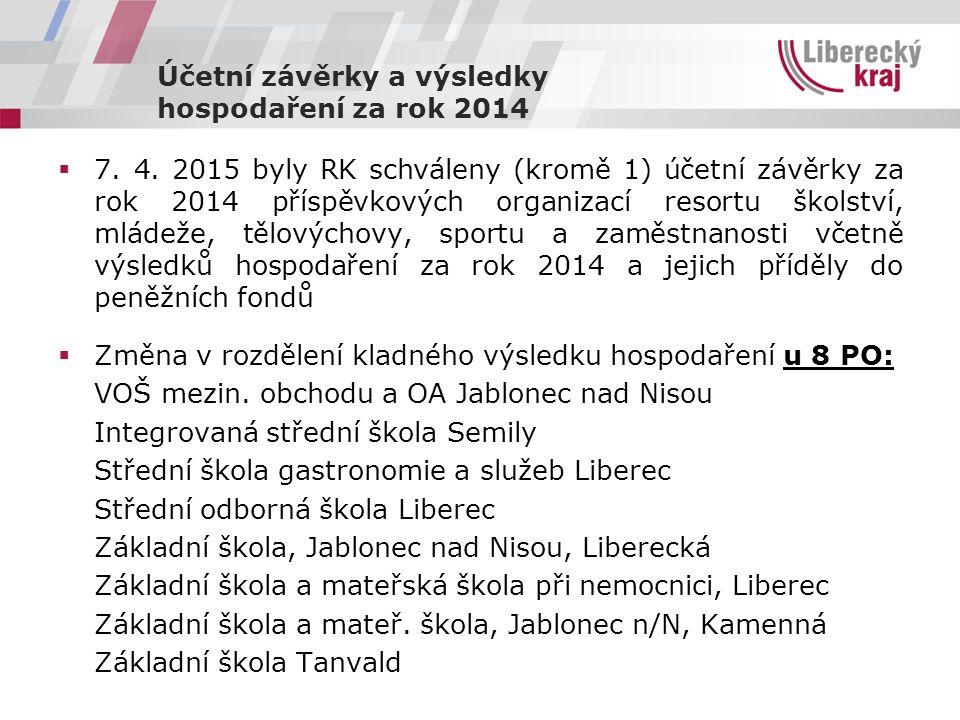 Výsledky hospodaření za rok 2014 -k 1.1.