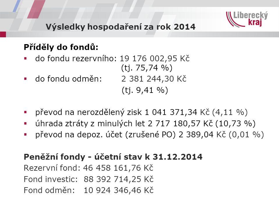 Konečný rozpočet OŠMTS za rok 2014 Příspěvek od zřizovatele  celkem kap.