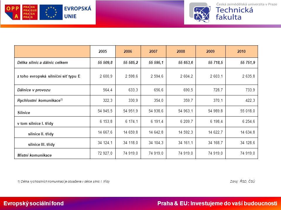 Evropský sociální fond Praha & EU: Investujeme do vaší budoucnosti Dělení pozemních komunikací - z hlediska technické hodnoty - silniční komunikace - cesty - chodníky – pěší zóny Silniční komunikace - dálnice - silnice - místní komunikace