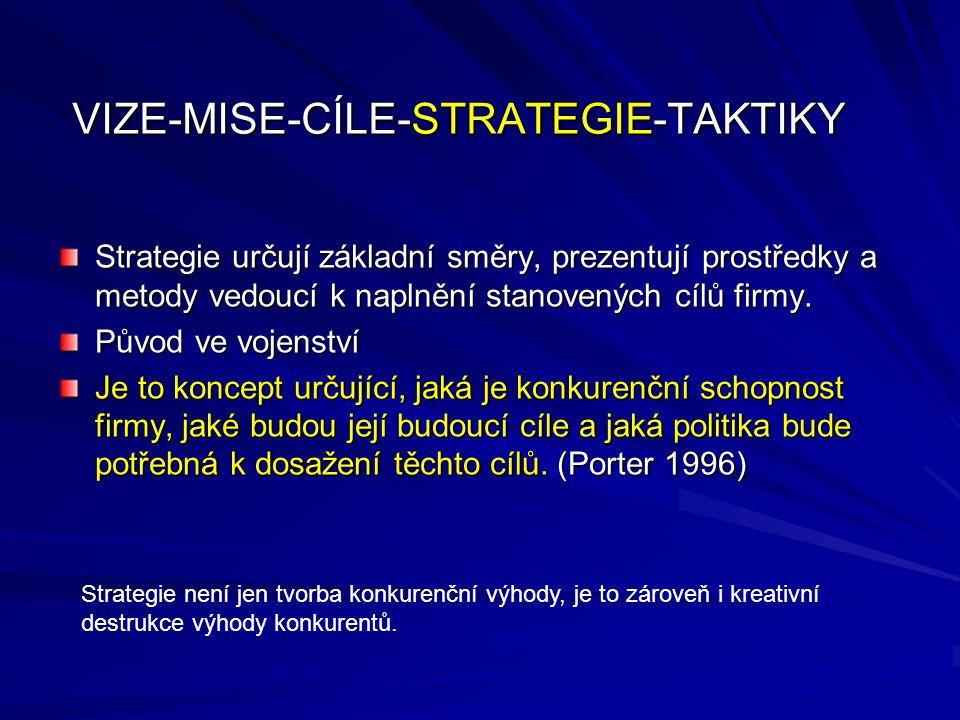 Proces tvorby strategie zahrnuje obvykle následující fáze: Strategickou analýzu Formulaci strategie Implementaci strategie Strategickou kontrolu VIZE-MISE-CÍLE-STRATEGIE-TAKTIKY Strategie není jen tvorba konkurenční výhody, je to zároveň i kreativní destrukce výhody konkurentů.