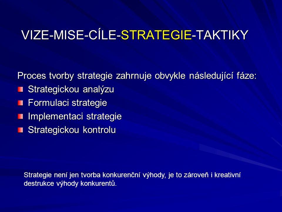 Marketingová a obchodní strategie jsou základními strategiemi, které ovlivňují tvorbu všech ostatních strategií a plánů Finanční strategie je tvořena finanční politikou, finančním plánem(rozvaha, výsledovka, cash-flow) a rozpočtem Výrobní strategie se tvoří na základě strategie marketingové, obchodní a finanční Personální strategie je tvořena tak, aby naplnila cíle podniku i SBU a přispěla k úspěchu zvolených strategií VIZE-MISE-CÍLE-STRATEGIE-TAKTIKY