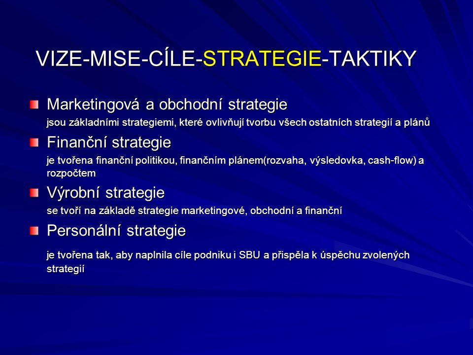 1) Ofenzivní strategie jsou strategie růstové, které často vedou i k organizační integraci, kdy buď všechny podniky zanikají a vzniká nový, nebo jeden podnik existuje dál a ostatní do něj vplynou: a) fúze b) akvizice 2) Intenzivní strategie a) penetrace trhu b) rozvoj trhu c) vývoj produktu 3) Strategie diverzifikace a) koncentrická diverzifikace b) horizontální diverzifikace c) složená diverzifikace Obecná typologie strategií