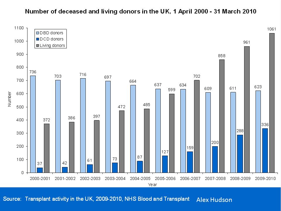 Kidney donation in the UK 2000-2009 DBD donors DCD donors Living donors 37 698 982 348 309 591