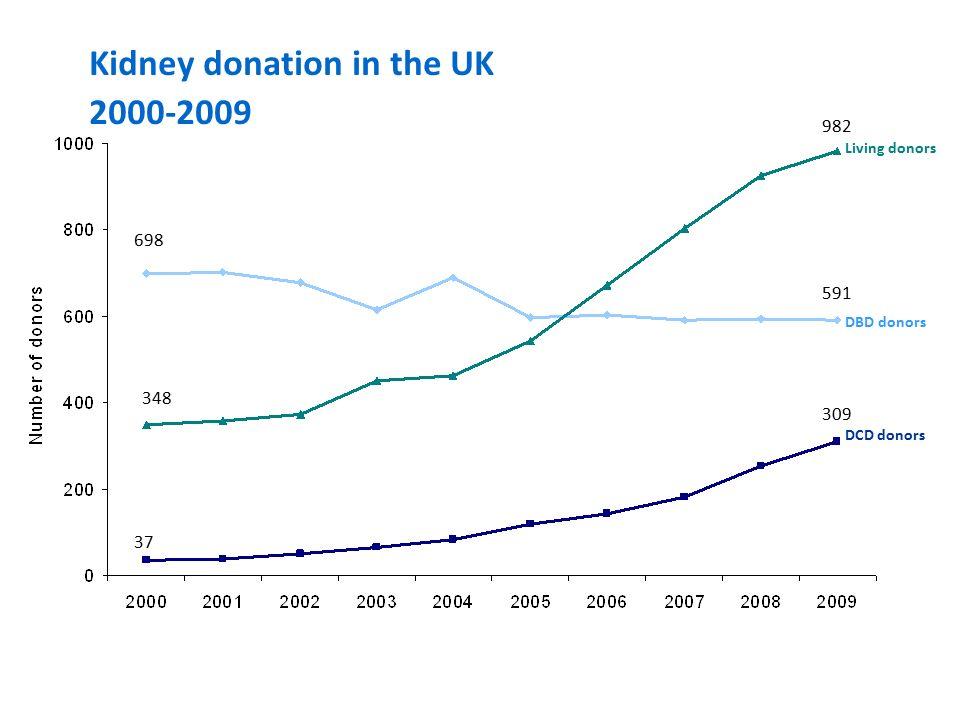 Active kidney transplant list 31 December 2009 South Thames: N=670, North Thames: N=944 Londýn: cca 8 mil obyvatel – cca 1700 pacientů na WL