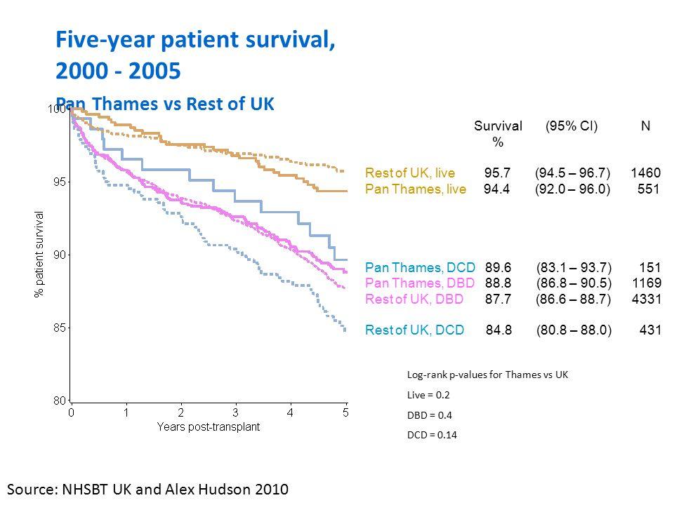 Five-year graft survival, 2000 - 2005 Pan Thames vs Rest of UK Survival (95% CI) N % Pan Thames, live 90.2 (87.3 – 92.5) 550 Rest of UK, live 90.0 (88.3 – 91.5) 1459 Pan Thames, DBD 83.8 (81.5 – 85.8) 1169 Rest of UK, DCD 83.4 (79.3 – 86.8) 430 Rest of UK, DBD 83.0 (81.9 – 84.2) 4328 Pan Thames, DCD 81.5 (74.2 – 87.0) 151 Log-rank p-values for Thames vs UK DBD = 0.6; DCD = 0.5; Live = 0.99