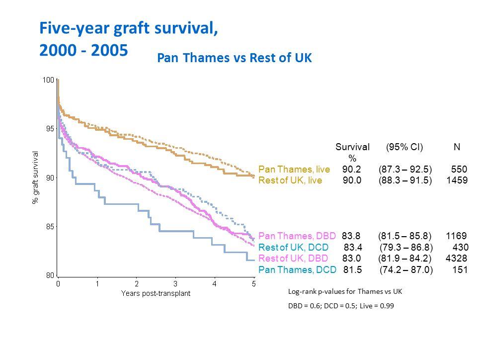 Očekávané přežití WL/RTx dle věkových skupin Projected years of life WL dialysis Transplant 40 20 0 20–3940–5960–74 Age group Wolfe RA, et al.