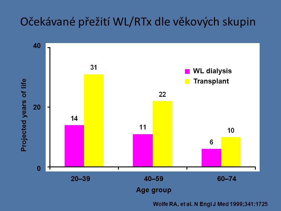 Duration of pretransplant dialysis Pre-emptive <6 months 6–12 months 12–24 months >24 months Přežití štěpu (žijící dárce) Event-free survival (%) Months post-transplant 100 90 80 70 60 50 40 30 20 01224364860728496108120 Meier-Kriesche HU, et al.