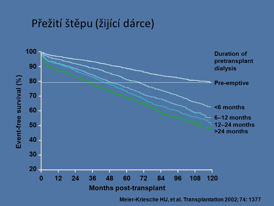 Přežití pacientů s funkčním/selhaným štěpem po RTx Adjusted patient survival (%) Time since transplant/graft loss (months) 100 90 80 70 60 50 40 30 01224364860728496108120 Patients with transplant Patients aft e r return to dialysis Meier-Kriesche HU, et al.