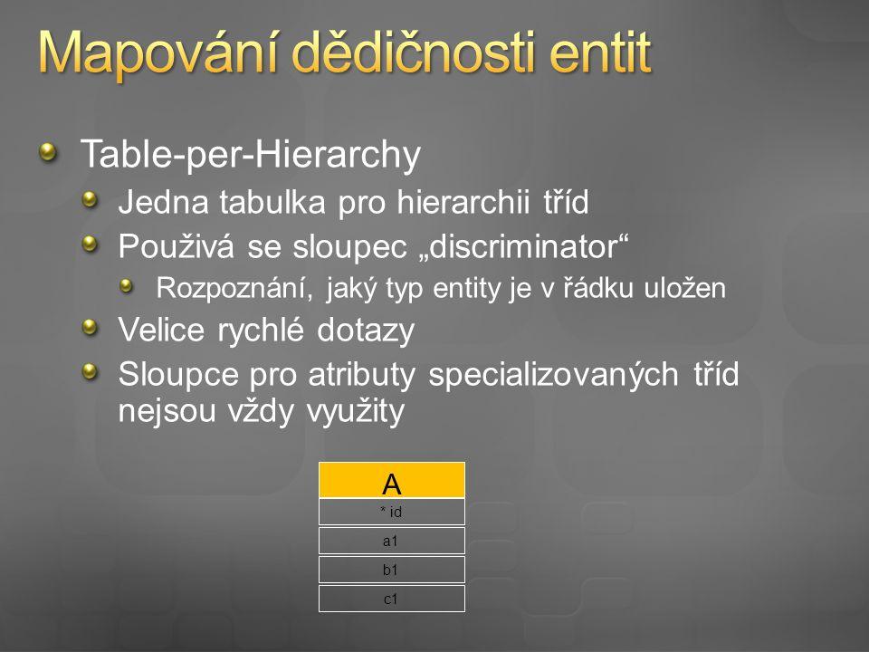 Table per subclass Každá třída – vlastní tabulka obsahující pouze sloupce pro speciální atributy třídy Jeden záznam má stejné ID ve všech tabulkách hierarchie Vhodné i pro větší stromy dědičnosti A * id B C a1 b1c1