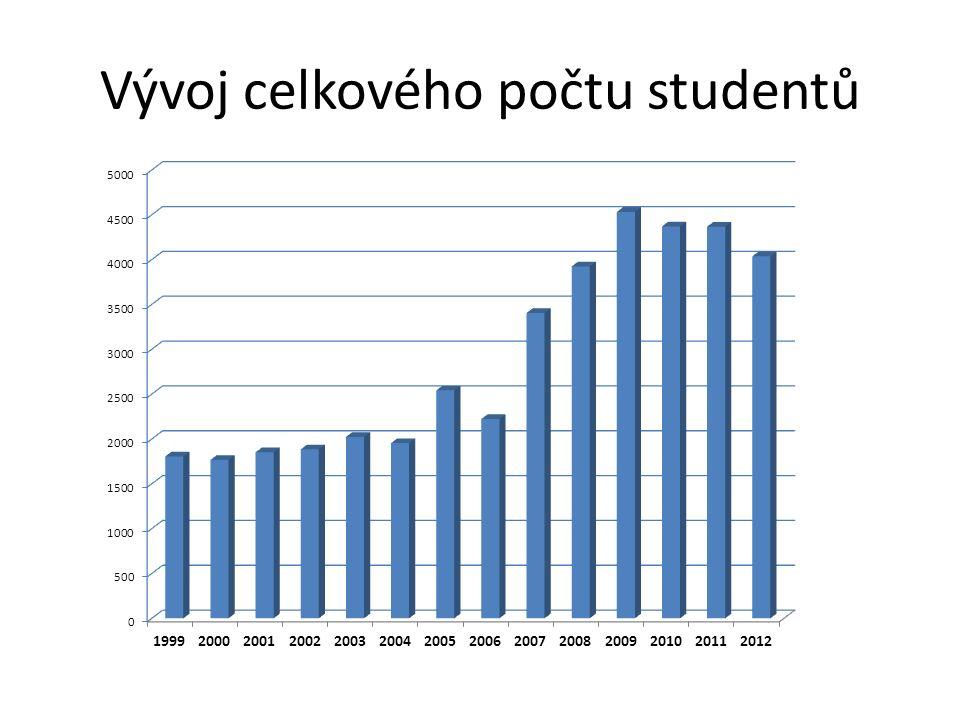 Vývoj celkového počtu absolventů