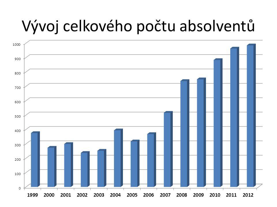 Vývoj celkového počtu studentů