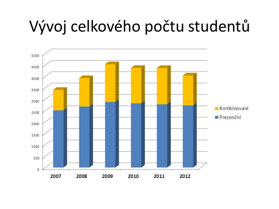 Vývoj celkového počtu studentů dle stupně studia