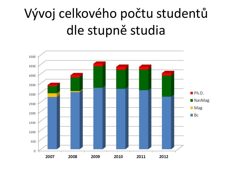 Vývoj celkového počtu absolventů dle stupně studia