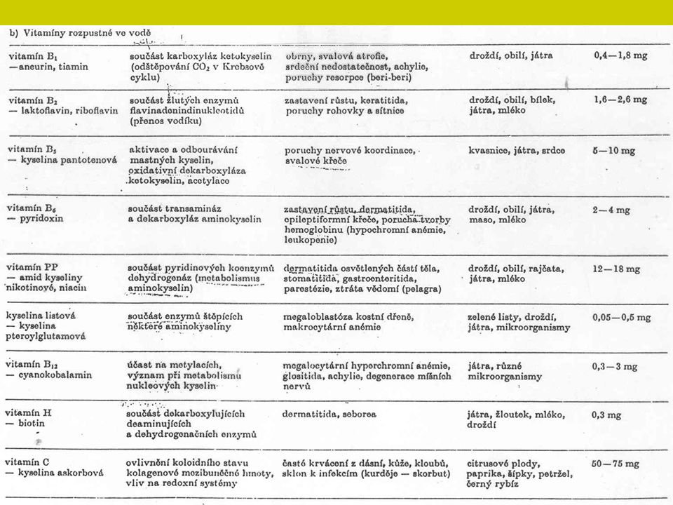 Minerální látky Makroelementy - Ca P Na K Mikroelementy (stopové) - I Co Fe Cu Mn Zn Změny v potřebě živin během života (růst, těhotenství a kojení), práce, podnebí