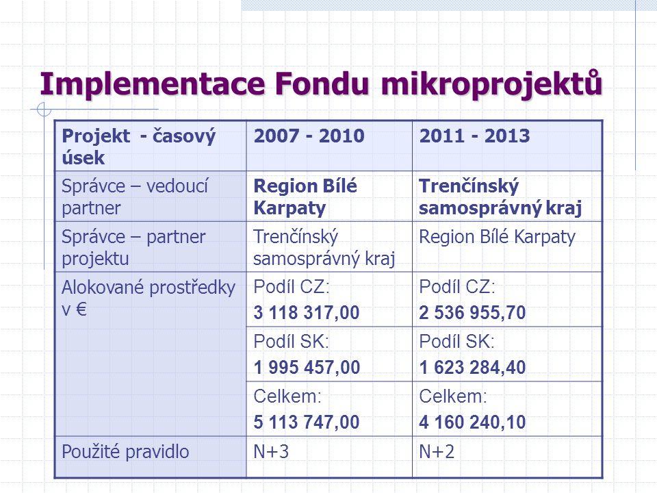 Realizace mikroprojektů Není povinnost dodržovat princip vedoucího partnera Minimální výše podpory 3.000,- € Maximální výše podpory 20.000,- € Celkové náklady mikroprojektů max.