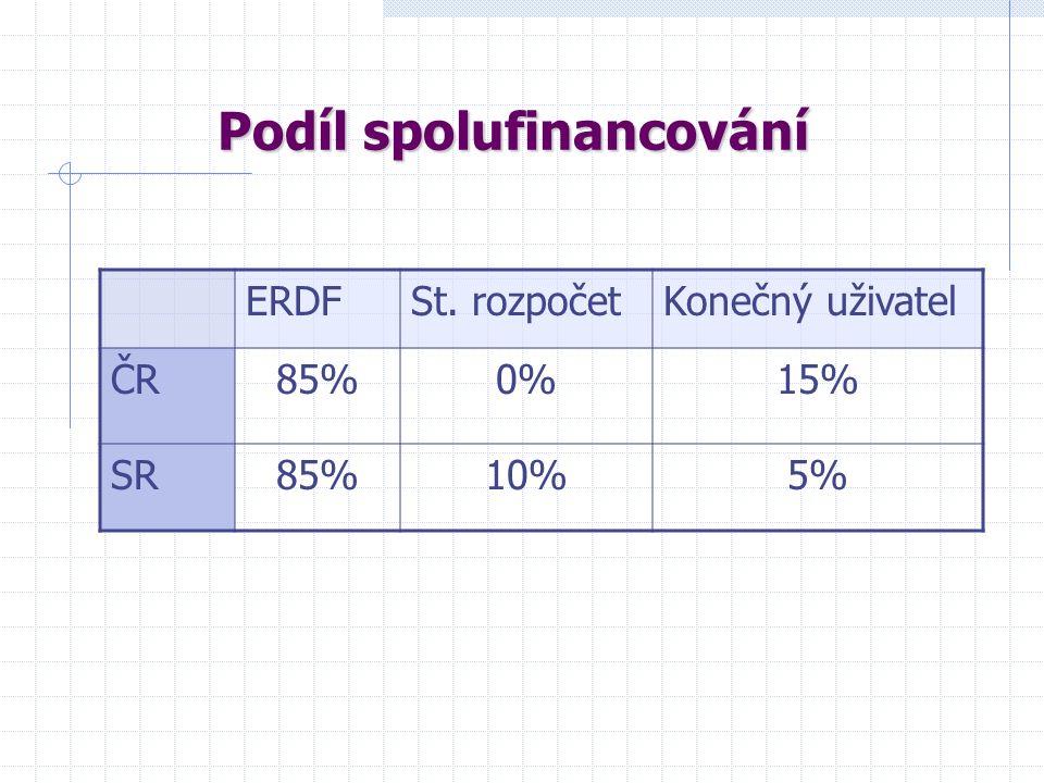 Rozdělení financování v ČR RokEtapaPodíl v € 2007I.