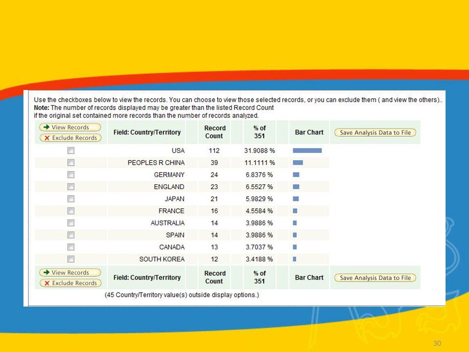 WoS Příklad 2 Create Citation Report Články z oboru Počítačové grafiky omezené na konf.